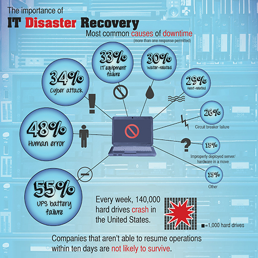 Importance Of IT Disaster Recovery Plan