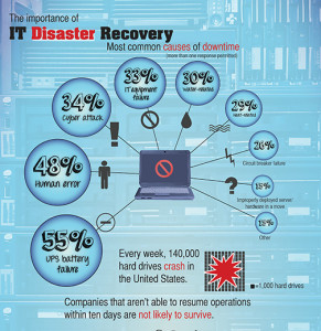 Infographic of Importance of Disaster Recovery Plan