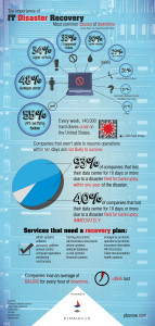 INFOGRAPHIC: Pinnacle shares importance of IT Disaster recovery plan