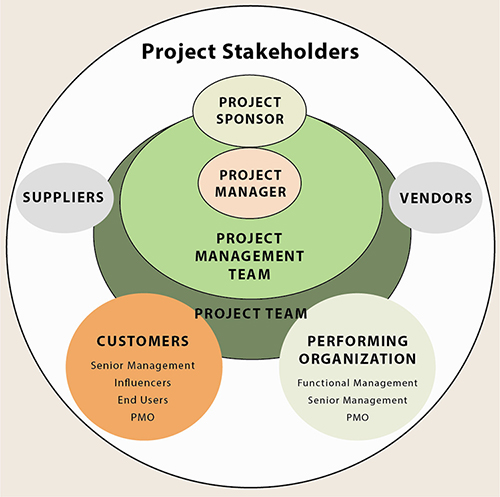 Project Stakeholders - Diagram