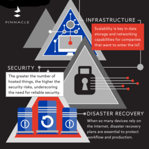 Internet of Things Infographic - Pinnacle Business Systems