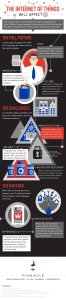 How the Internet of Things will affect IT - infographic