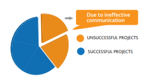 Due to ineffective communication 1 in 5 projects do not meet original goals