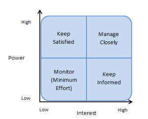 Power - Interest Grid