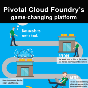 Infographic: Pivotal Cloud Foundry's game changing platform