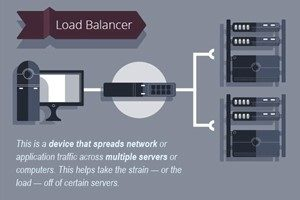 Why is load balancing important