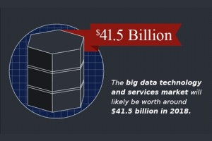 IBM and HP offer big data solutions.