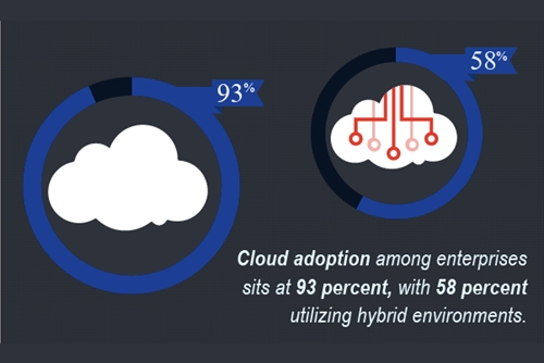 There are new network optimization tools for the cloud from Riverbed.